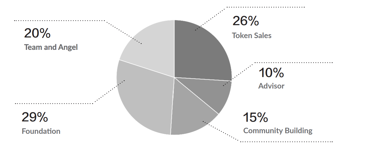 Skrumble Network Token Distribution