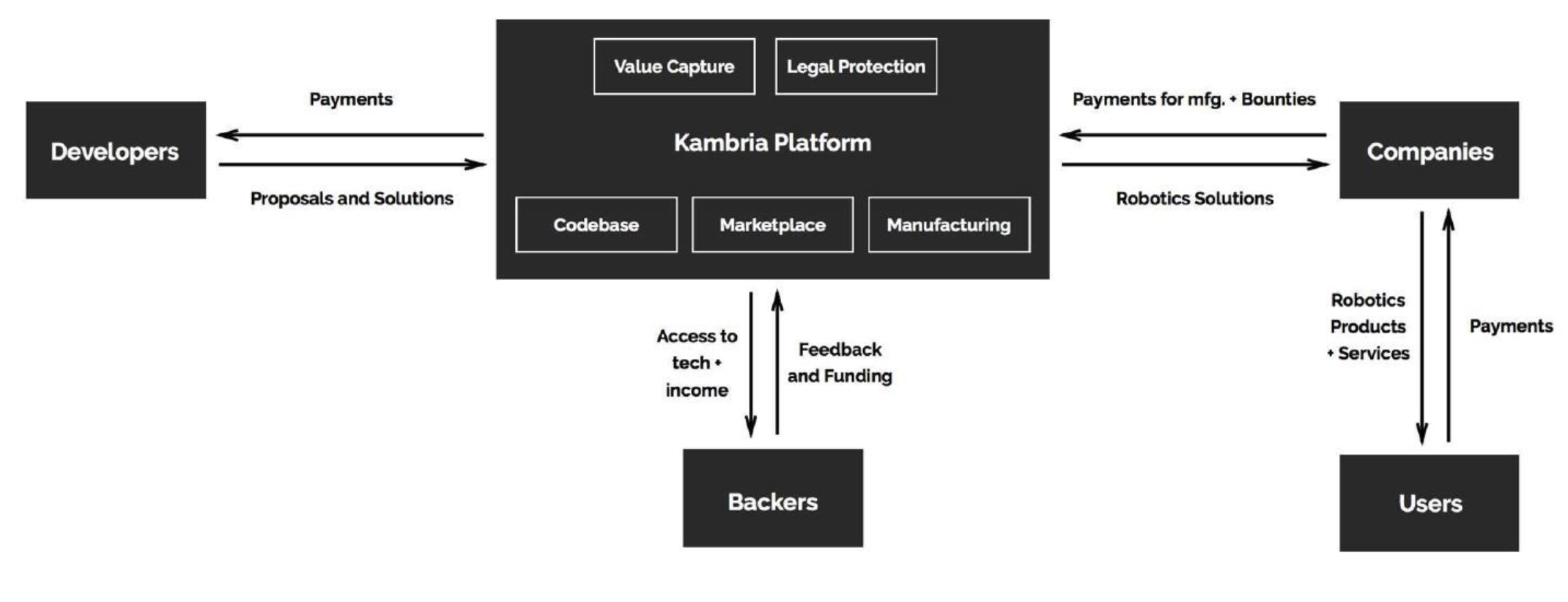 Kambria Architecture
